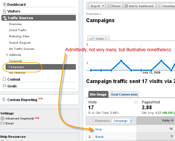 Google Analytics, under Traffic Source and Campaigns